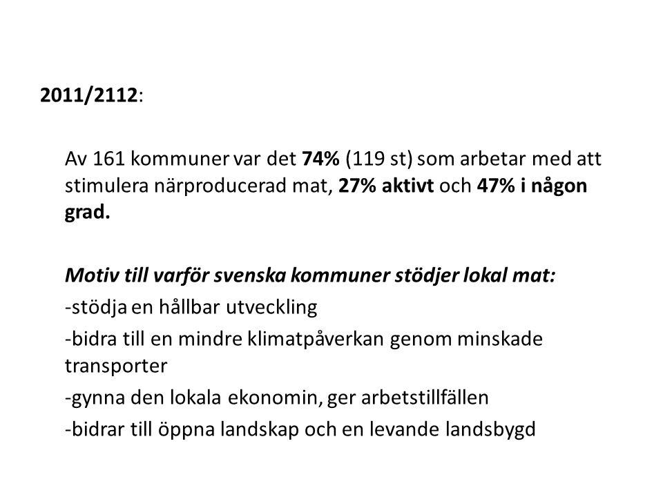 2011/2112: Av 161 kommuner var det 74% (119 st) som arbetar med att stimulera närproducerad mat, 27% aktivt och 47% i någon grad. Motiv till varför sv