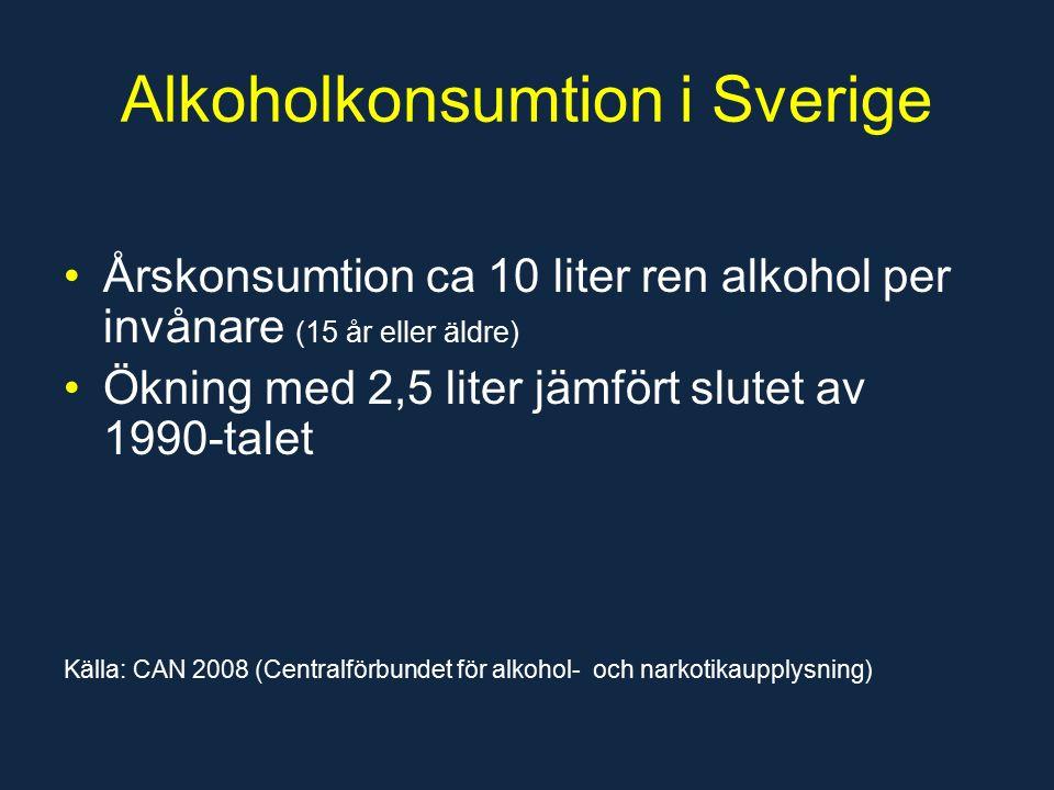 Alkoholkonsumtion i Sverige Årskonsumtion ca 10 liter ren alkohol per invånare (15 år eller äldre) Ökning med 2,5 liter jämfört slutet av 1990-talet Källa: CAN 2008 (Centralförbundet för alkohol- och narkotikaupplysning)