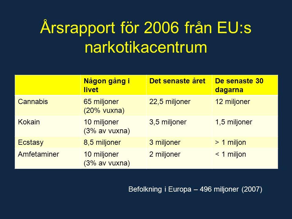 Årsrapport för 2006 från EU:s narkotikacentrum Någon gång i livet Det senaste åretDe senaste 30 dagarna Cannabis65 miljoner (20% vuxna) 22,5 miljoner12 miljoner Kokain10 miljoner (3% av vuxna) 3,5 miljoner1,5 miljoner Ecstasy8,5 miljoner3 miljoner> 1 miljon Amfetaminer10 miljoner (3% av vuxna) 2 miljoner< 1 miljon Befolkning i Europa – 496 miljoner (2007)