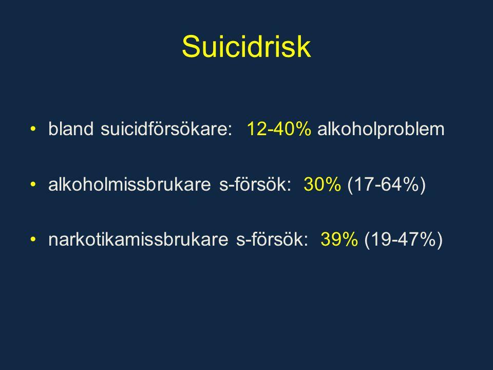 Suicidrisk bland suicidförsökare: 12-40% alkoholproblem alkoholmissbrukare s-försök: 30% (17-64%) narkotikamissbrukare s-försök: 39% (19-47%)