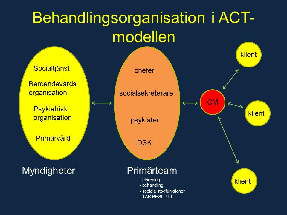 Behandlingsorganisation i ACT- modellen Myndigheter Primärteam - planering - behandling - sociala stödfunktioner - TAR BESLUT .