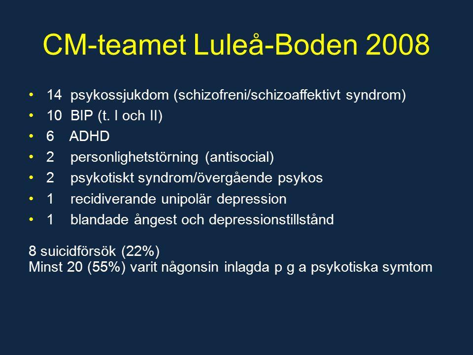 CM-teamet Luleå-Boden 2008 14 psykossjukdom (schizofreni/schizoaffektivt syndrom) 10 BIP (t.