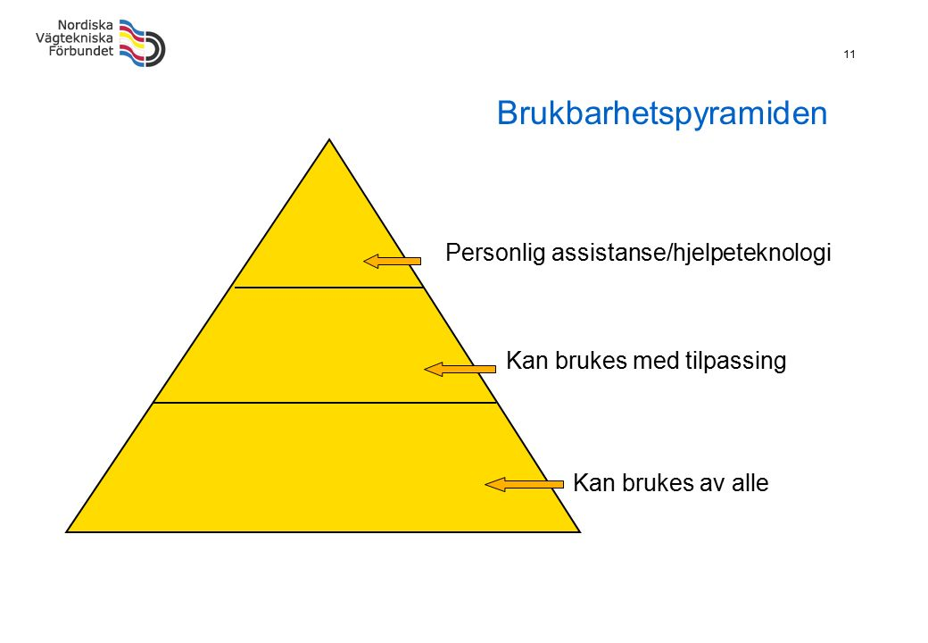 11 Brukbarhetspyramiden Personlig assistanse/hjelpeteknologi Kan brukes med tilpassing Kan brukes av alle