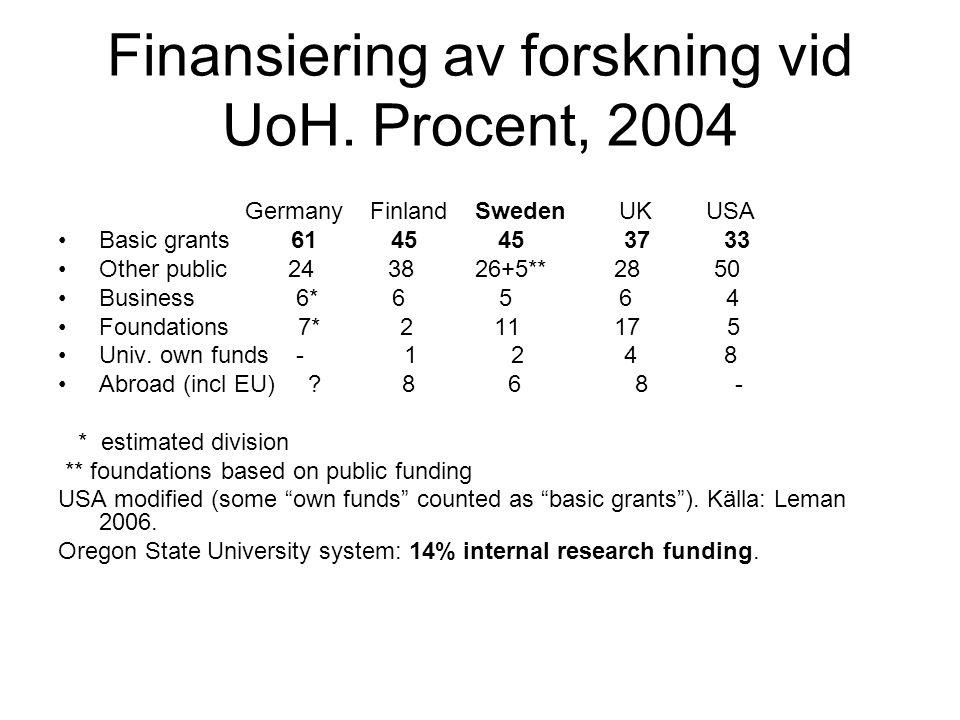 Finansiering av forskning vid UoH. Procent, 2004 Germany Finland Sweden UK USA Basic grants 61 45 45 37 33 Other public 24 38 26+5** 28 50 Business 6*