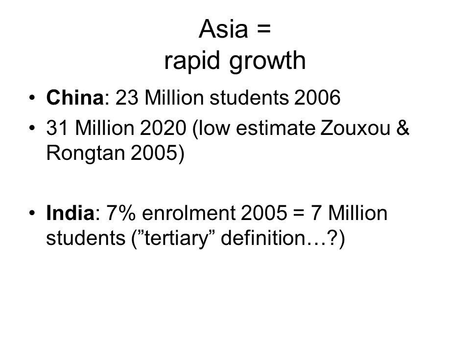 Asia = rapid growth China: 23 Million students 2006 31 Million 2020 (low estimate Zouxou & Rongtan 2005) India: 7% enrolment 2005 = 7 Million students ( tertiary definition…?)