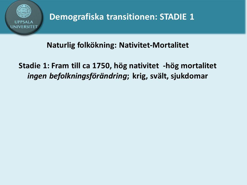 Demografiska transitionen: STADIE 1 Naturlig folkökning: Nativitet-Mortalitet Stadie 1: Fram till ca 1750, hög nativitet -hög mortalitet ingen befolkningsförändring; krig, svält, sjukdomar
