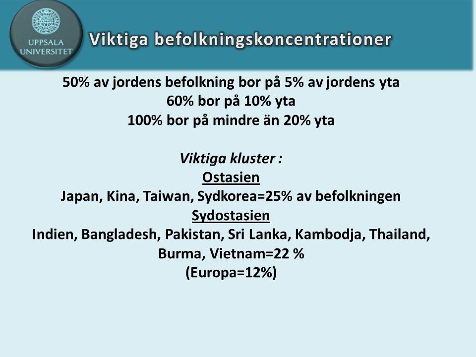 50% av jordens befolkning bor på 5% av jordens yta 60% bor på 10% yta 100% bor på mindre än 20% yta Viktiga kluster : Ostasien Japan, Kina, Taiwan, Sydkorea=25% av befolkningen Sydostasien Indien, Bangladesh, Pakistan, Sri Lanka, Kambodja, Thailand, Burma, Vietnam=22 % (Europa=12%)