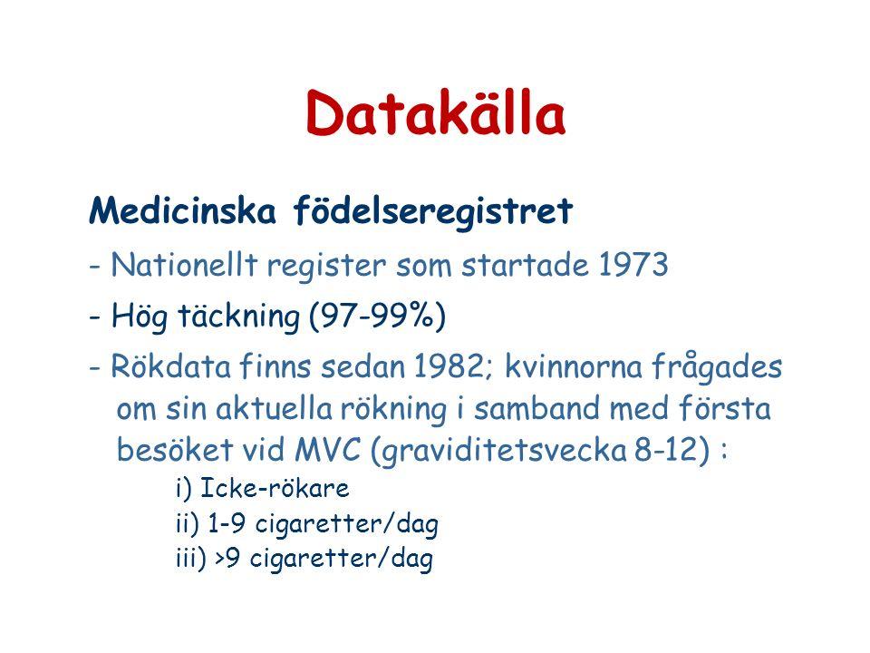 Datakälla Medicinska födelseregistret - Nationellt register som startade 1973 - Hög täckning (97-99%) - Rökdata finns sedan 1982; kvinnorna frågades om sin aktuella rökning i samband med första besöket vid MVC (graviditetsvecka 8-12) : i) Icke-rökare ii) 1-9 cigaretter/dag iii) >9 cigaretter/dag
