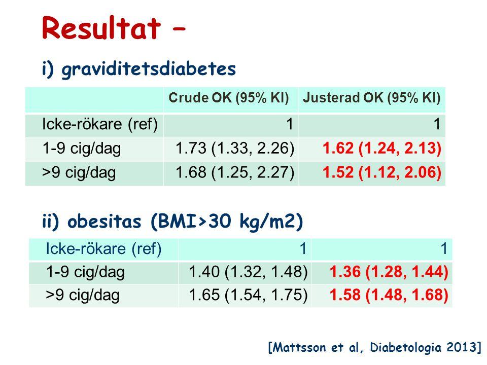 Resultat – i) graviditetsdiabetes Crude OK (95% KI)Justerad OK (95% KI) Icke-rökare (ref)11 1-9 cig/dag1.73 (1.33, 2.26)1.62 (1.24, 2.13) >9 cig/dag1.68 (1.25, 2.27)1.52 (1.12, 2.06) Icke-rökare (ref)11 1-9 cig/dag1.40 (1.32, 1.48)1.36 (1.28, 1.44) >9 cig/dag1.65 (1.54, 1.75)1.58 (1.48, 1.68) ii) obesitas (BMI>30 kg/m2) [Mattsson et al, Diabetologia 2013]