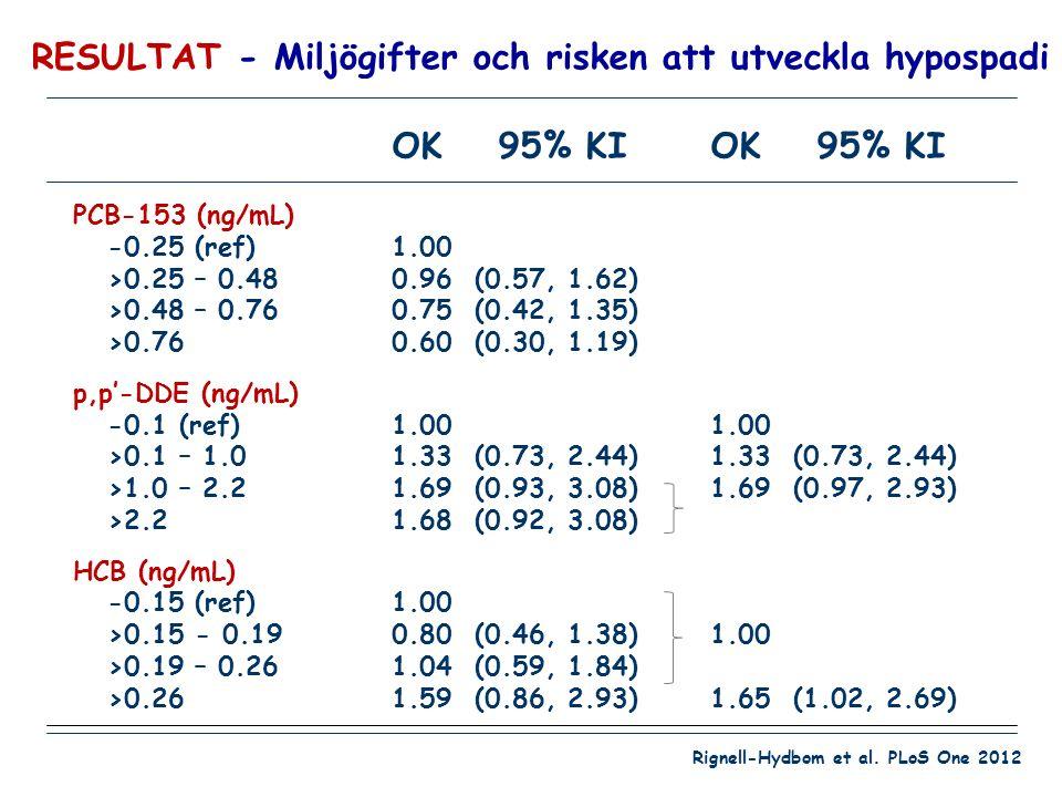 OK95% KIOK95% KI PCB-153 (ng/mL) -0.25 (ref)1.00 >0.25 – 0.480.96 (0.57, 1.62) >0.48 – 0.760.75 (0.42, 1.35) >0.760.60 (0.30, 1.19) p,p'-DDE (ng/mL) -0.1 (ref)1.001.00 >0.1 – 1.01.33 (0.73, 2.44)1.33 (0.73, 2.44) >1.0 – 2.21.69 (0.93, 3.08)1.69 (0.97, 2.93) >2.21.68 (0.92, 3.08) HCB (ng/mL) -0.15 (ref)1.00 >0.15 - 0.190.80 (0.46, 1.38)1.00 >0.19 – 0.261.04 (0.59, 1.84) >0.261.59 (0.86, 2.93)1.65 (1.02, 2.69) RESULTAT - Miljögifter och risken att utveckla hypospadi Rignell-Hydbom et al.