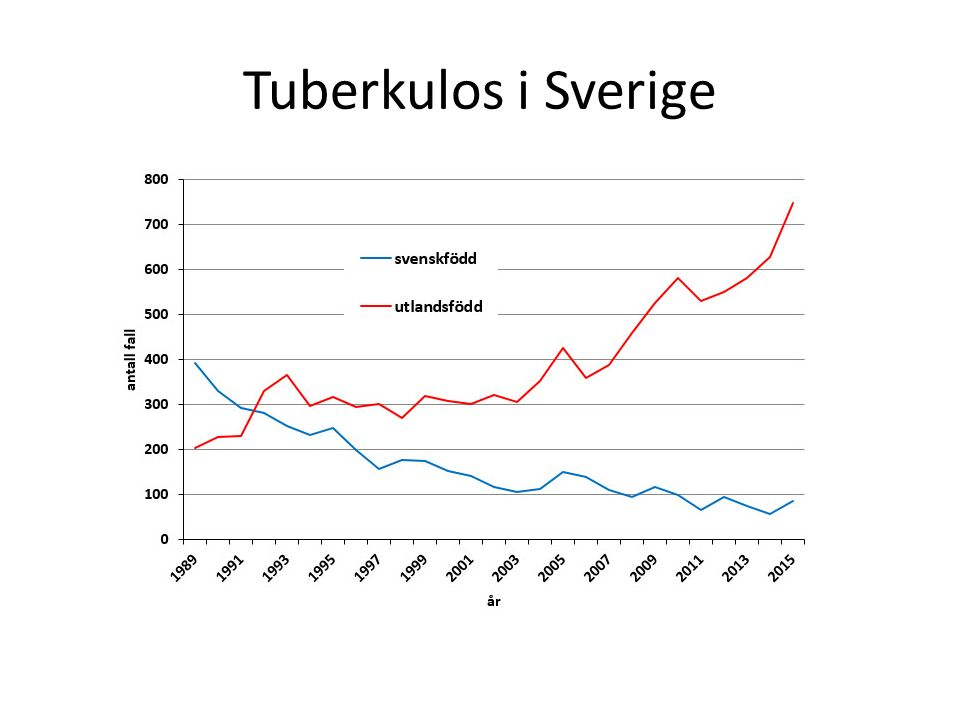 Tuberkulos i Sverige