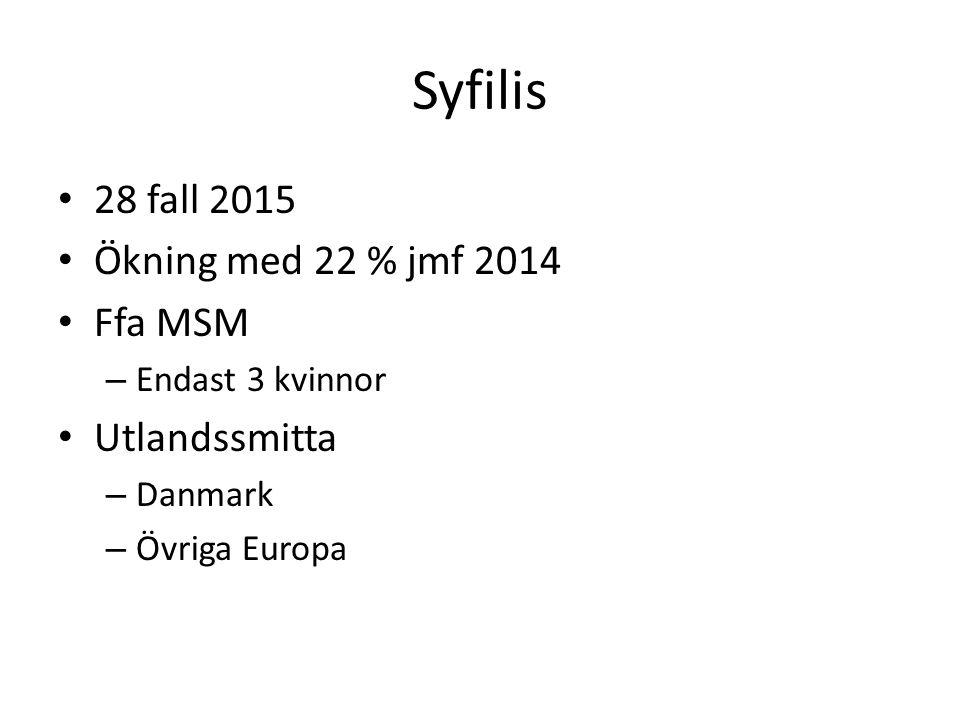 Syfilis 28 fall 2015 Ökning med 22 % jmf 2014 Ffa MSM – Endast 3 kvinnor Utlandssmitta – Danmark – Övriga Europa