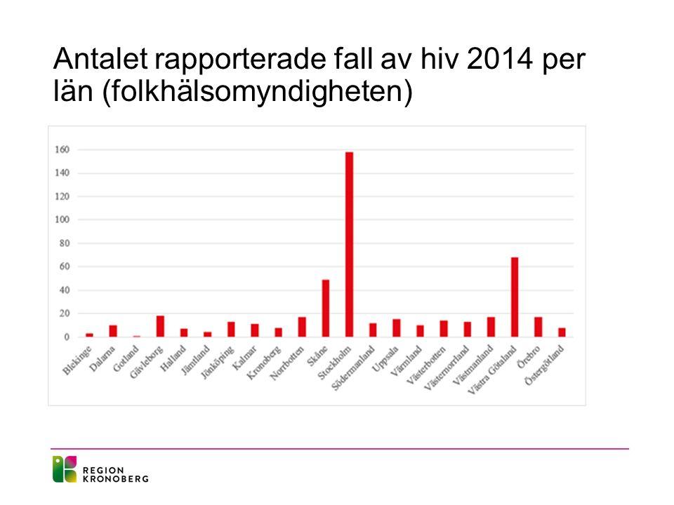 Antalet rapporterade fall av hiv 2014 per län (folkhälsomyndigheten)