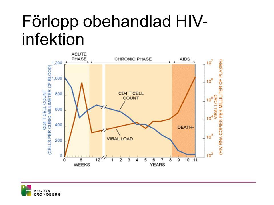 Förlopp obehandlad HIV- infektion