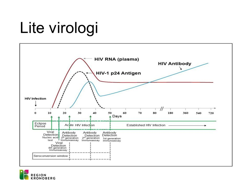 HIV-test: Hur fungerar det.