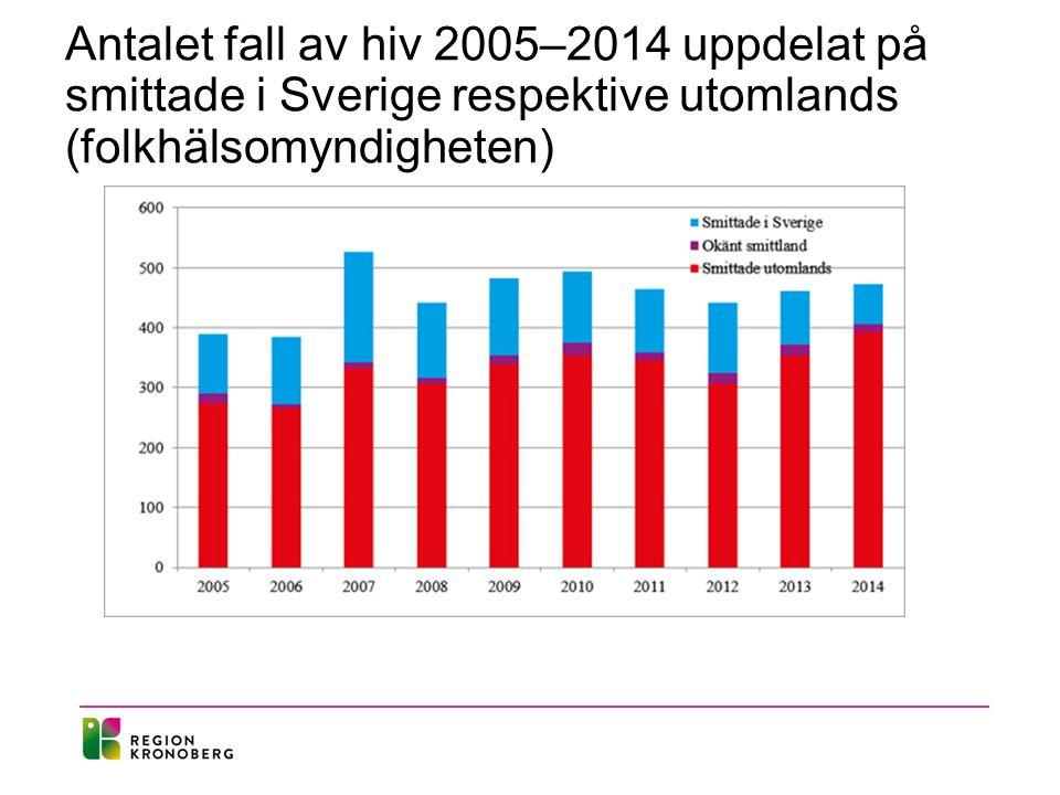 Antalet fall av hiv 2005–2014 uppdelat på smittade i Sverige respektive utomlands (folkhälsomyndigheten)