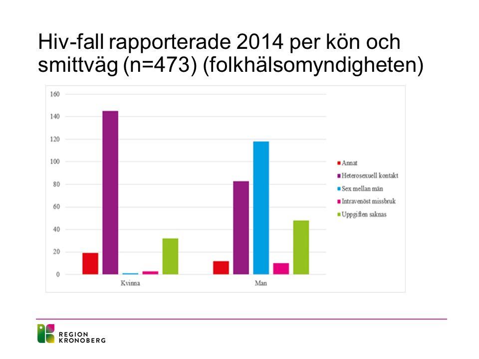 Hiv-fall rapporterade 2014 per kön och smittväg (n=473) (folkhälsomyndigheten)