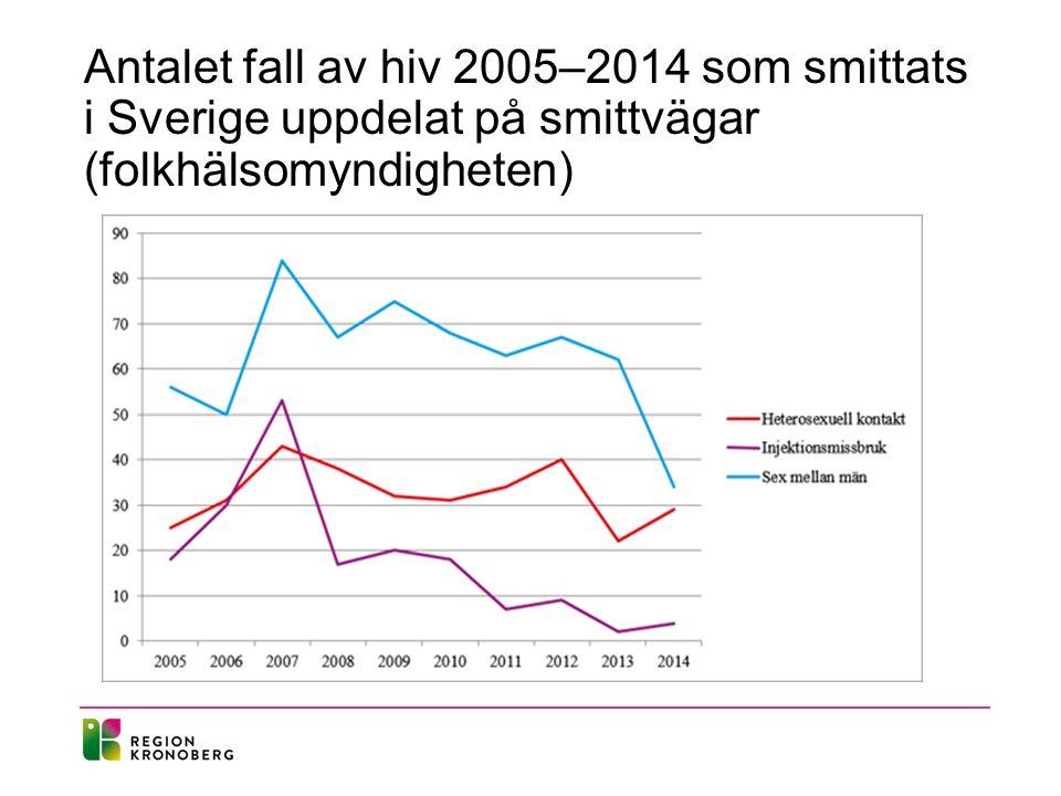Antalet fall av hiv 2005–2014 som smittats i Sverige uppdelat på smittvägar (folkhälsomyndigheten)