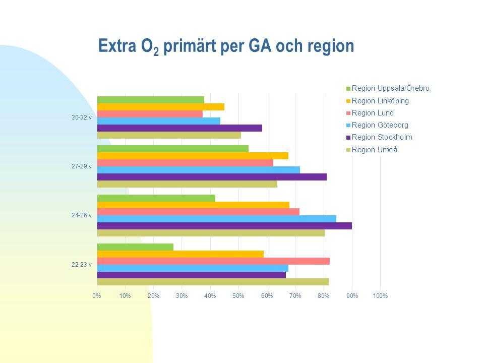 Extra O 2 primärt per GA och region