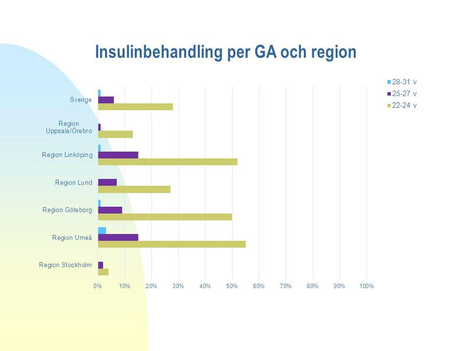 Insulinbehandling per GA och region