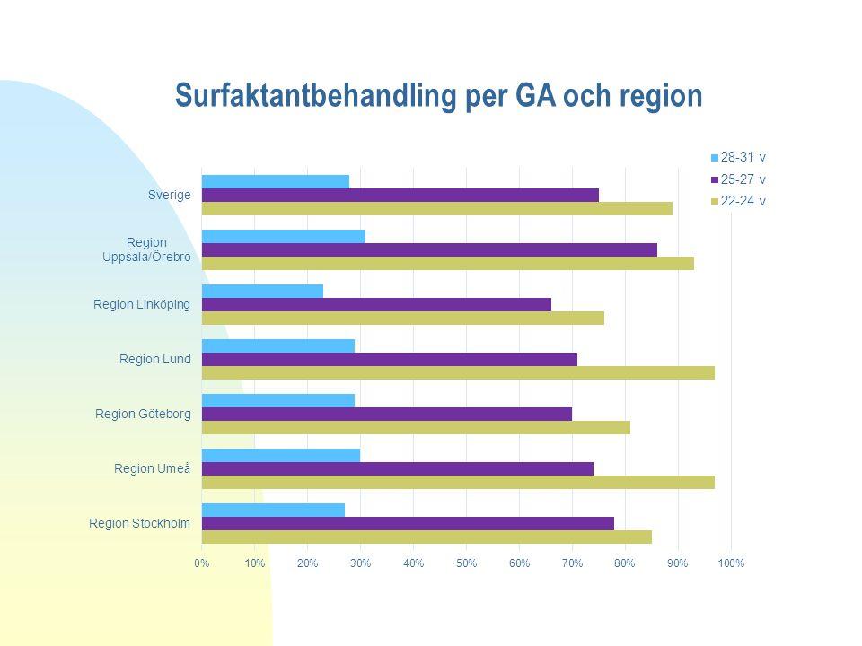 Surfaktantbehandling per GA och region