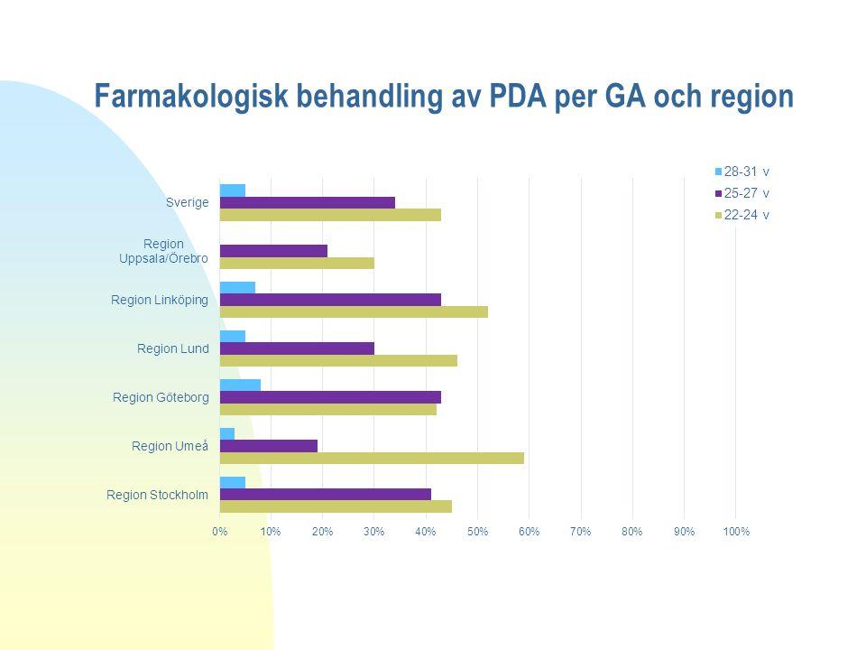 Farmakologisk behandling av PDA per GA och region