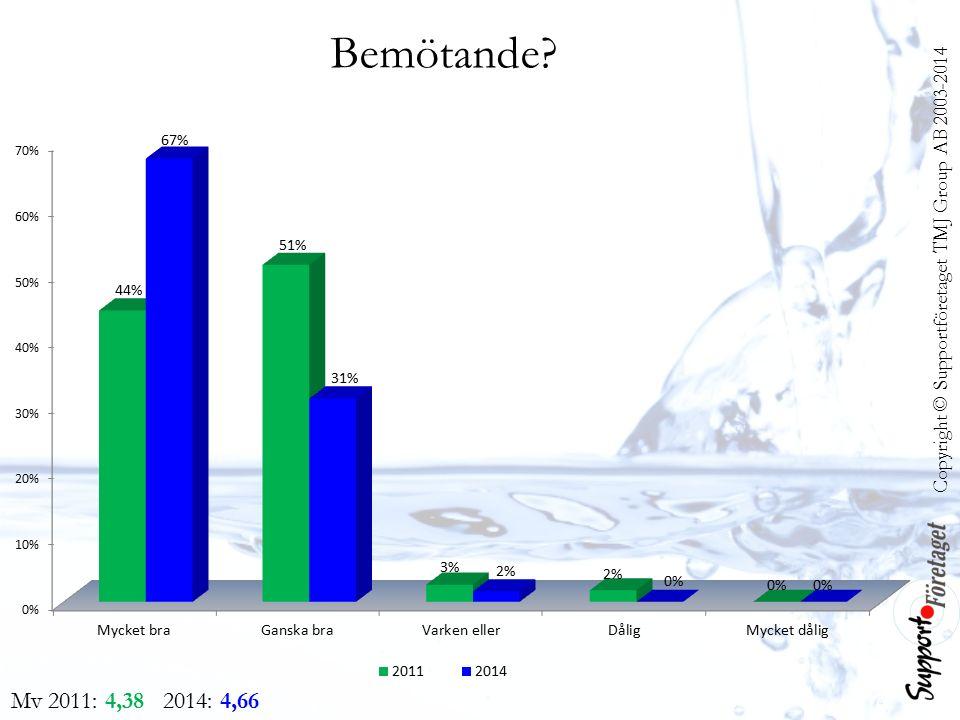 Bemötande Copyright © Supportföretaget TMJ Group AB 2003-2014 Mv 2011: 4,38 2014: 4,66