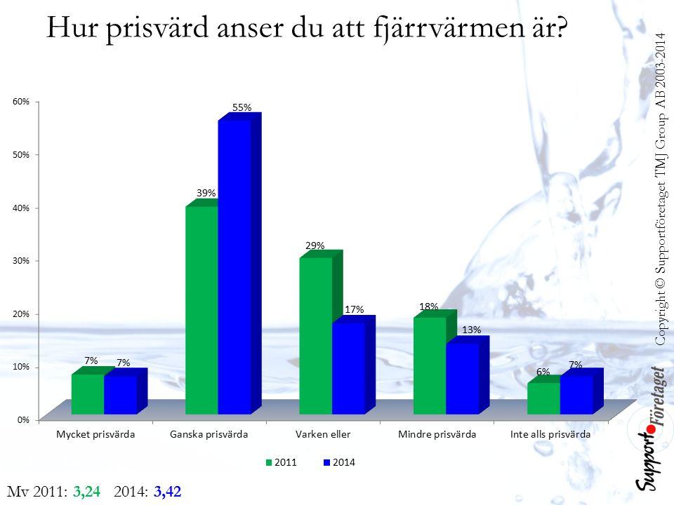 Copyright © Supportföretaget TMJ Group AB 2003-2014 Mv 2011: 3,24 2014: 3,42 Hur prisvärd anser du att fjärrvärmen är?