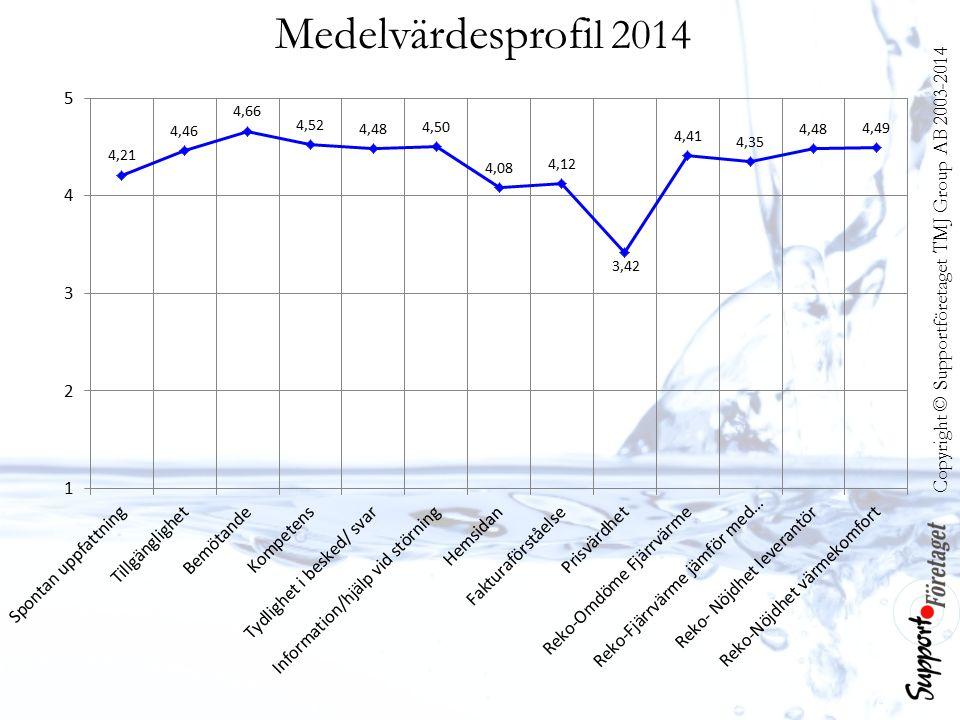 Medelvärdesprofi l 2014