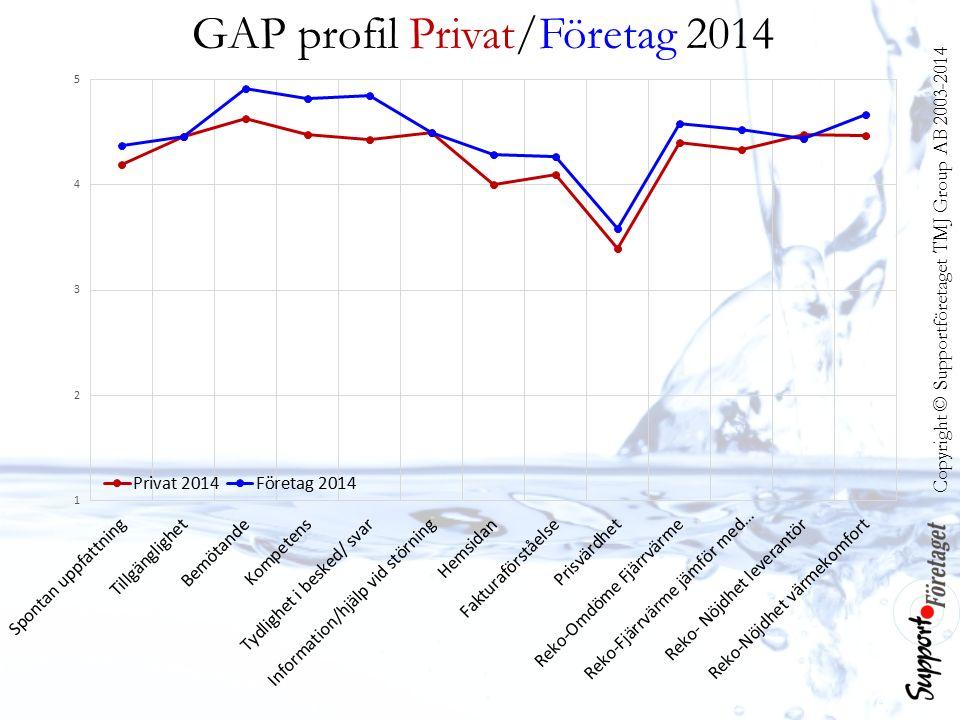 Copyright © Supportföretaget TMJ Group AB 2003-2014 GAP profil Privat/Företag 2014