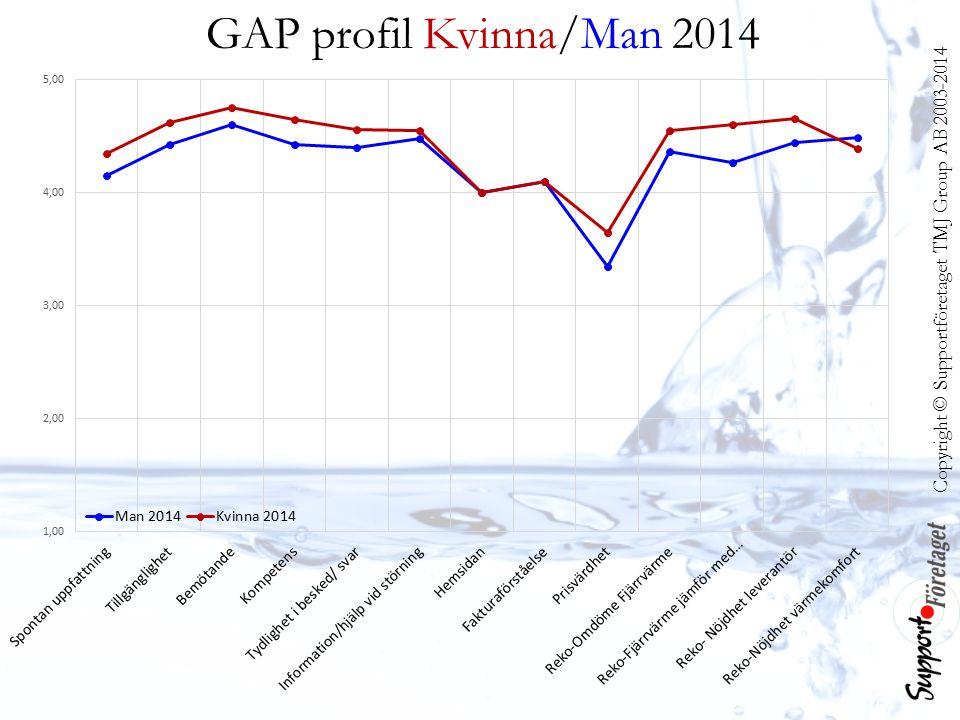 Copyright © Supportföretaget TMJ Group AB 2003-2014 GAP profil Kvinna/Man 2014