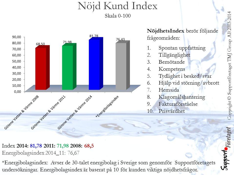 Copyright © Supportföretaget TMJ Group AB 2003-2014 Nöjd Kund Index Skala 0-100 Index 2014: 81,78 2011: 71,98 2008: 68,5 Energibolagsindex 2014_11: 76,67 *Energibolagsindex: Avser de 30-talet energibolag i Sverige som genomför Supportföretagets undersökningar.