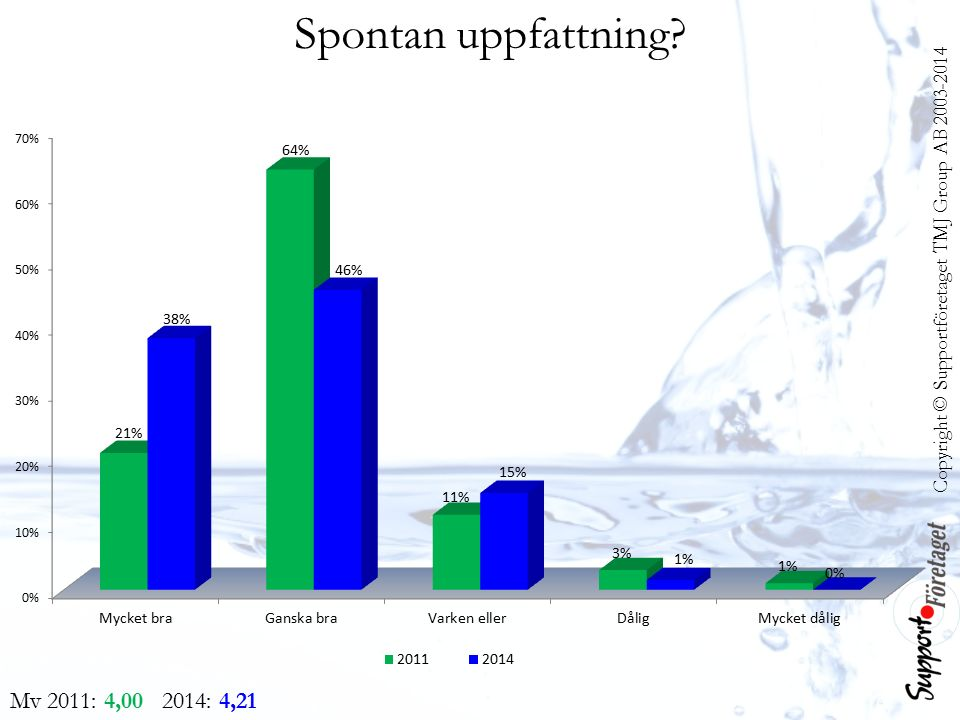 Copyright © Supportföretaget TMJ Group AB 2003-2014 Spontan uppfattning? Mv 2011: 4,00 2014: 4,21