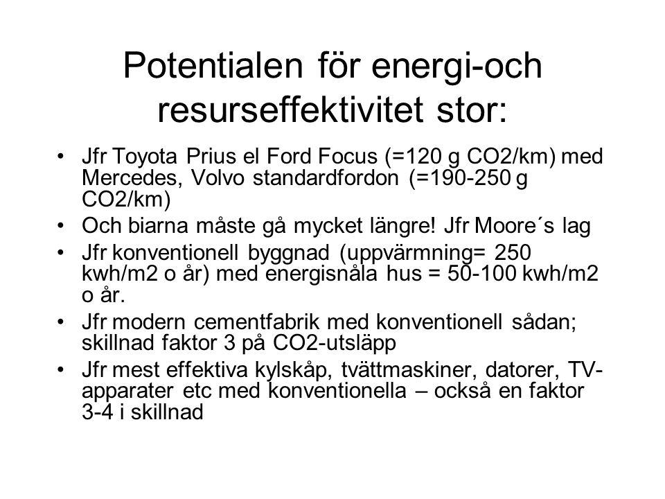 Potentialen för energi-och resurseffektivitet stor: Jfr Toyota Prius el Ford Focus (=120 g CO2/km) med Mercedes, Volvo standardfordon (=190-250 g CO2/km) Och biarna måste gå mycket längre.