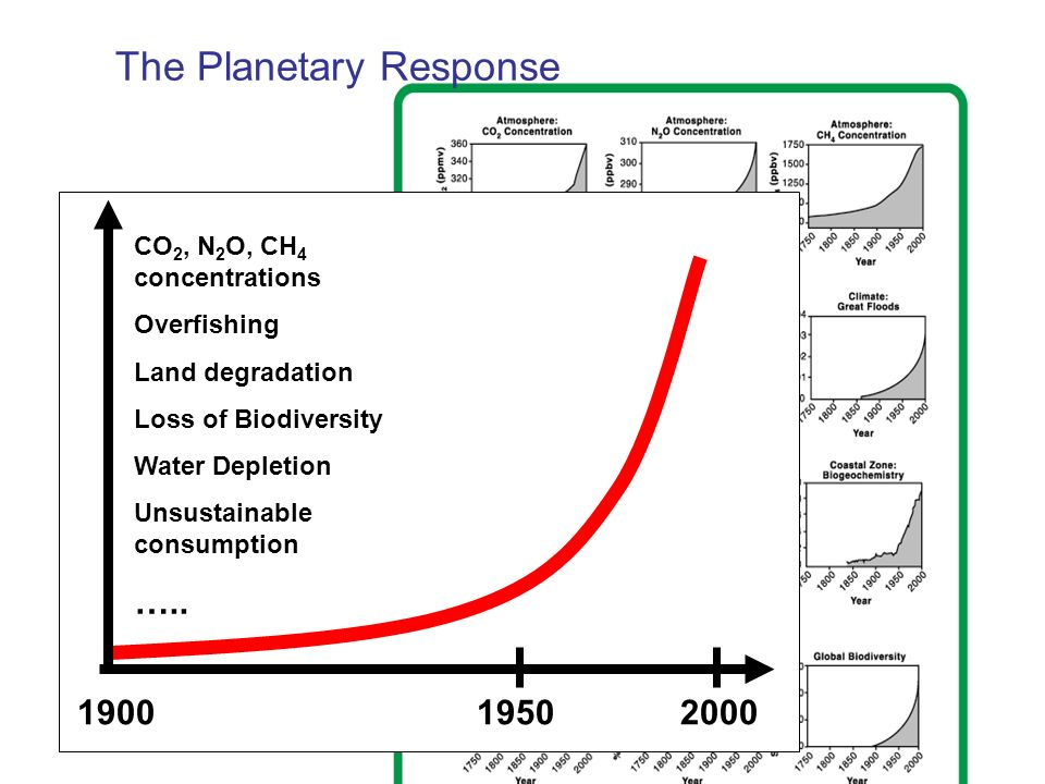 The Planetary Response to global change drivers (Steffen et al., 2004) From: Steffen et al.