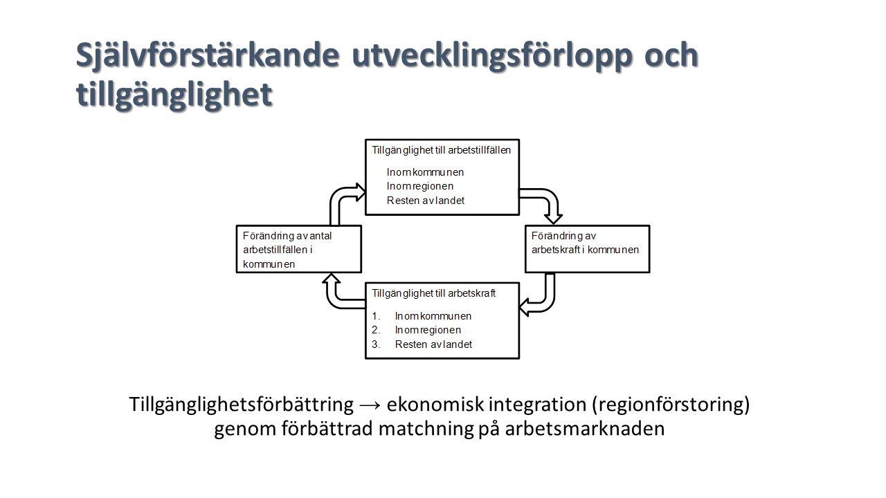 Självförstärkande utvecklingsförlopp och tillgänglighet Tillgänglighetsförbättring → ekonomisk integration (regionförstoring) genom förbättrad matchning på arbetsmarknaden