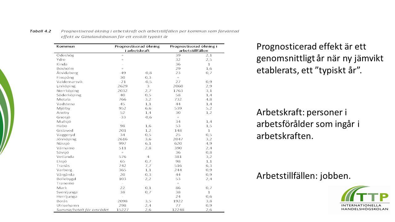 Arbetskraft: personer i arbetsförålder som ingår i arbetskraften.