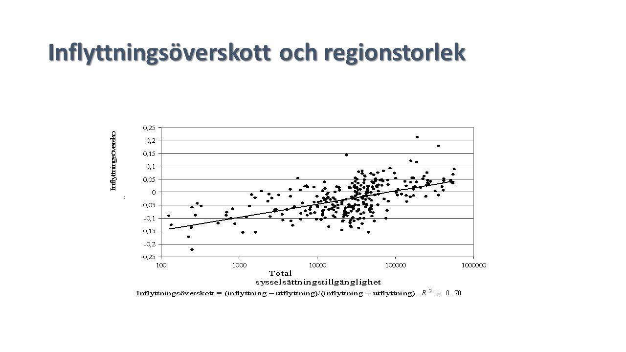 Inflyttningsöverskott och regionstorlek