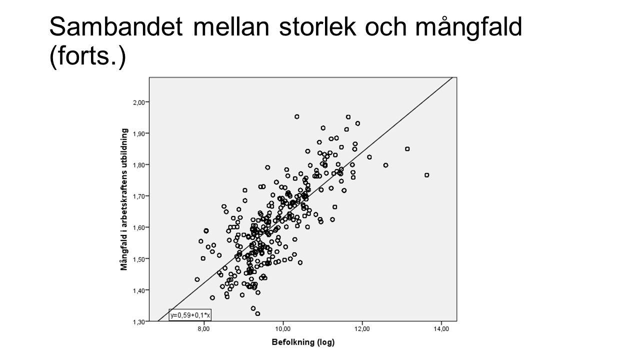 Sambandet mellan storlek och mångfald (forts.)