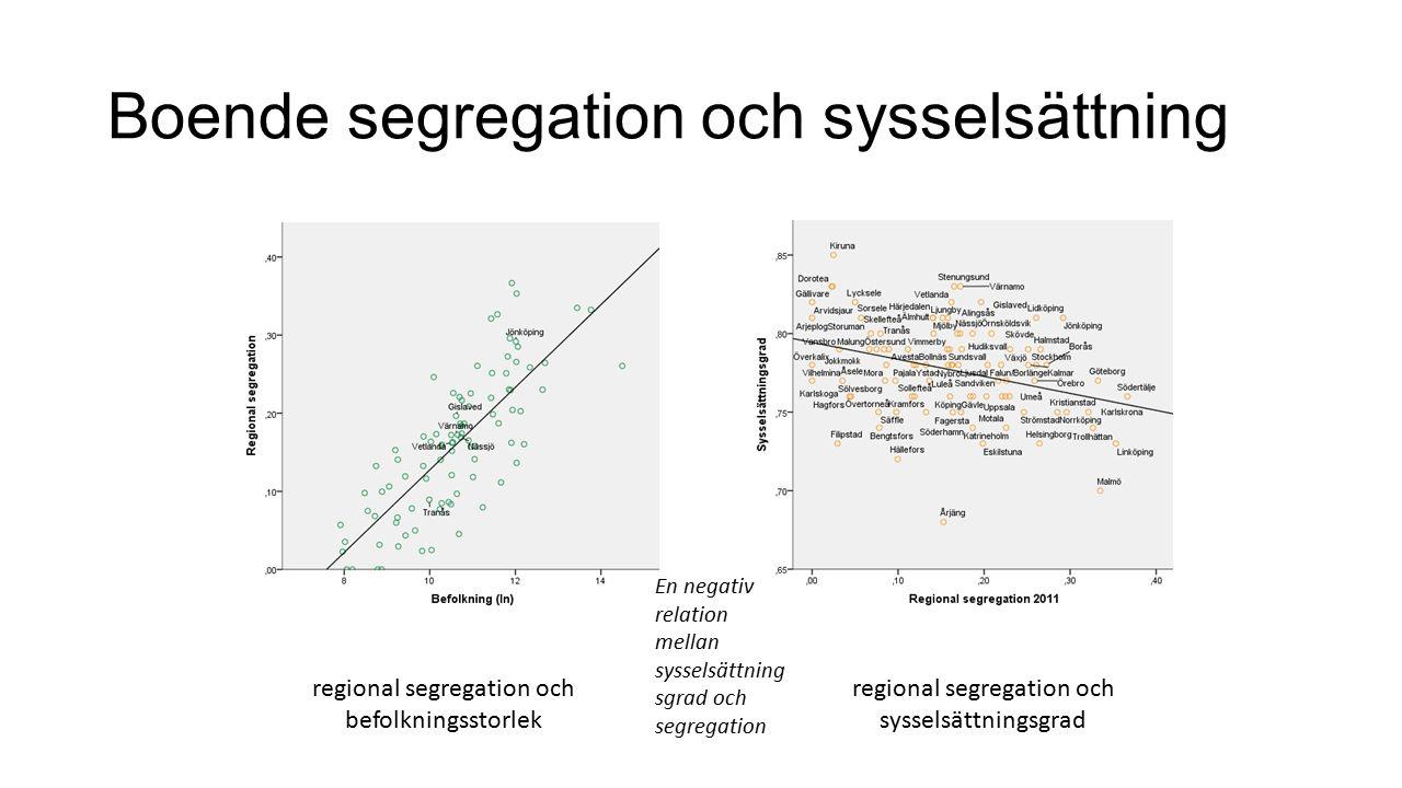 Boende segregation och sysselsättning regional segregation och befolkningsstorlek regional segregation och sysselsättningsgrad En negativ relation mellan sysselsättning sgrad och segregation