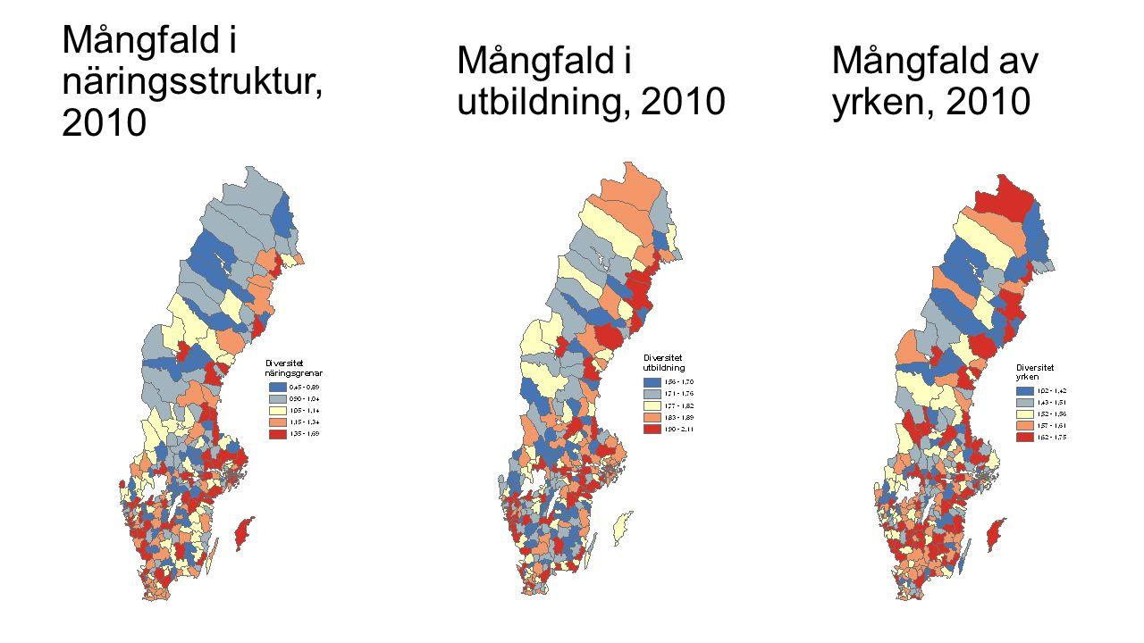 Mångfald i näringsstruktur, 2010 Mångfald i utbildning, 2010 Mångfald av yrken, 2010