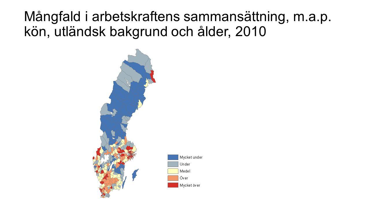 Mångfald i arbetskraftens sammansättning, m.a.p. kön, utländsk bakgrund och ålder, 2010