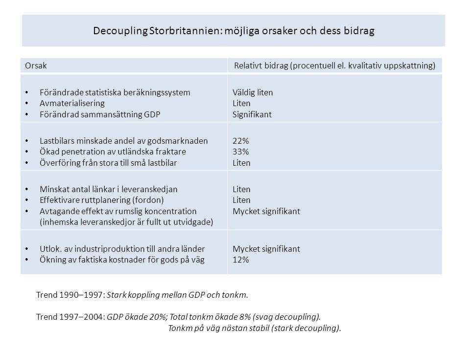 Decoupling Storbritannien: möjliga orsaker och dess bidrag OrsakRelativt bidrag (procentuell el. kvalitativ uppskattning) Förändrade statistiska beräk