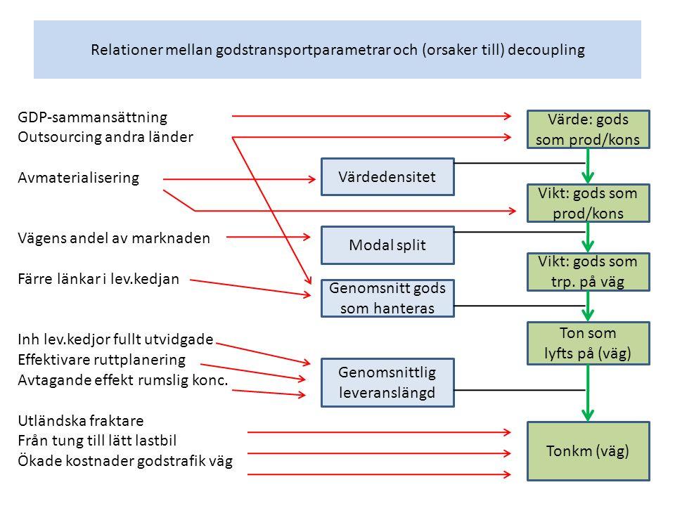 Relationer mellan godstransportparametrar och (orsaker till) decoupling GDP-sammansättning Outsourcing andra länder Avmaterialisering Vägens andel av