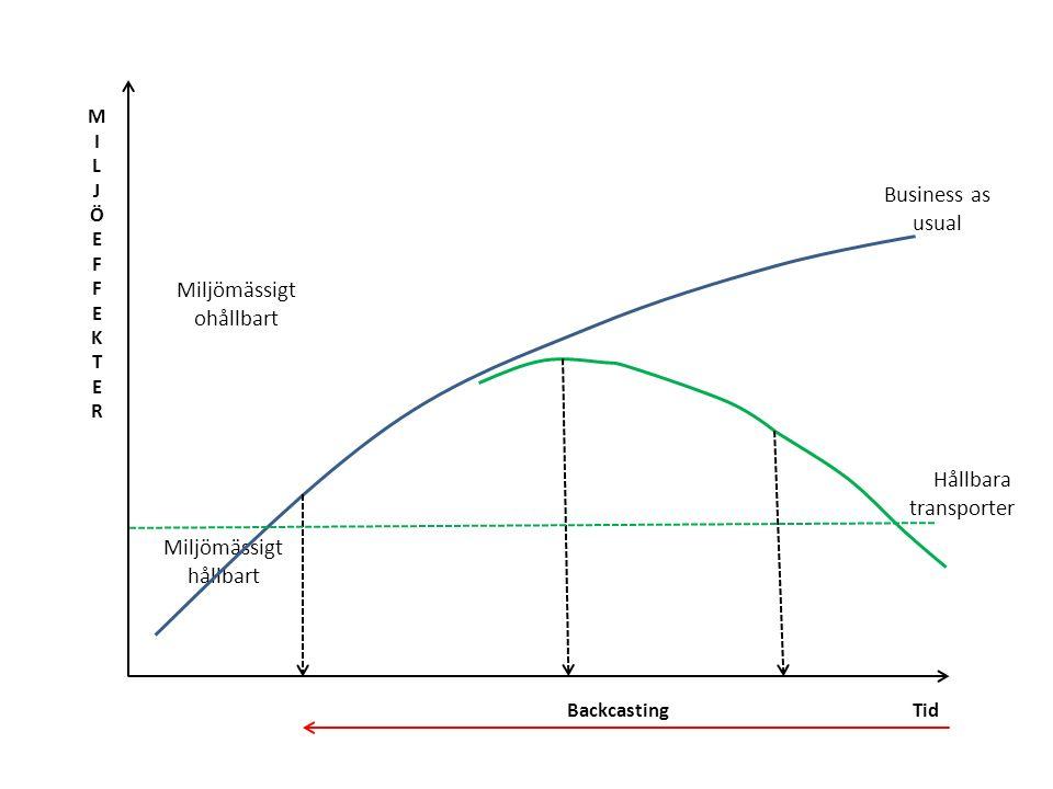 Backcasting Tid MILJÖEFFEKTERMILJÖEFFEKTER Miljömässigt ohållbart Miljömässigt hållbart Hållbara transporter Business as usual