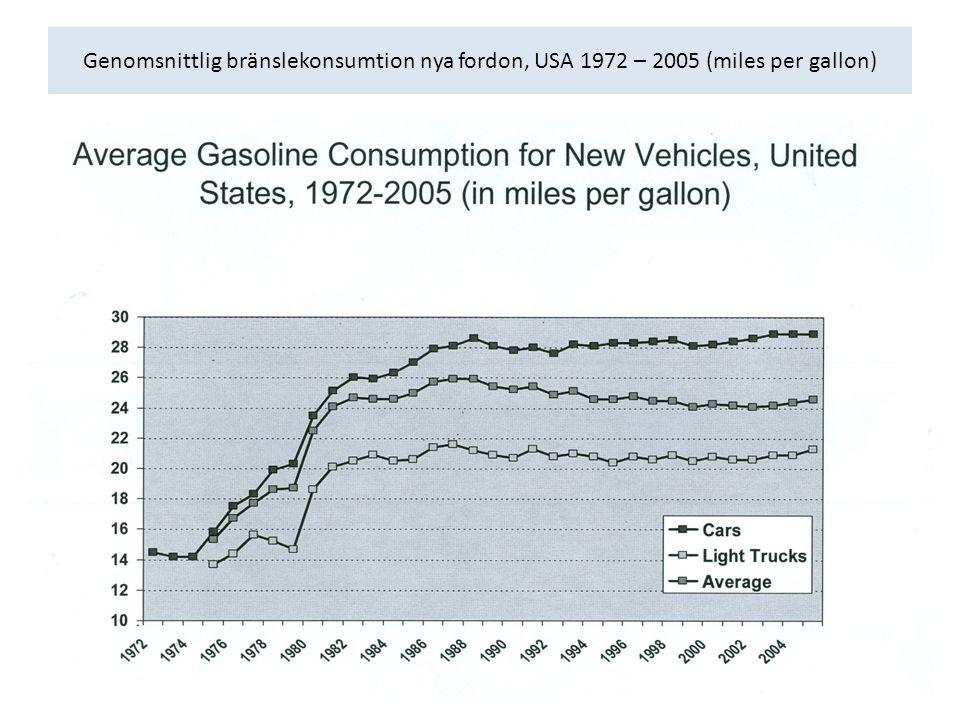 Genomsnittlig bränslekonsumtion nya fordon, USA 1972 – 2005 (miles per gallon)