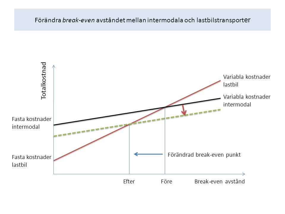 Förändra break-even avståndet mellan intermodala och lastbilstransport er Totalkostnad Fasta kostnader intermodal Fasta kostnader lastbil Break-even avstånd Förändrad break-even punkt FöreEfter Variabla kostnader lastbil Variabla kostnader intermodal