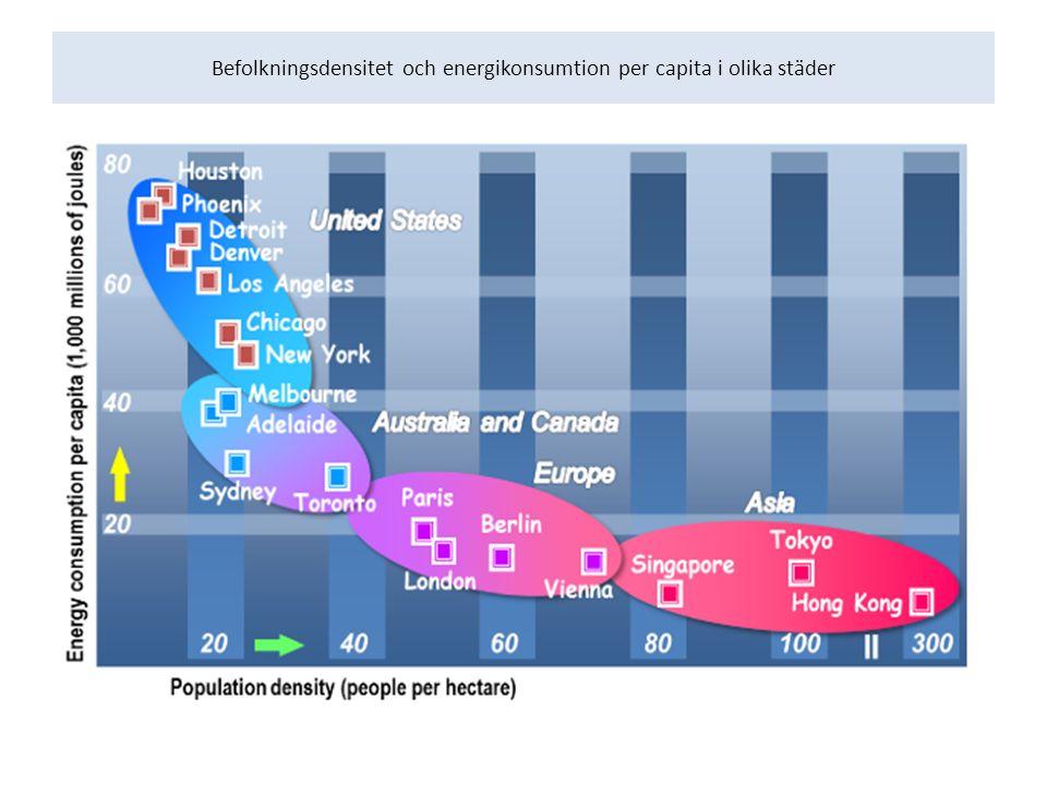 Befolkningsdensitet och energikonsumtion per capita i olika städer