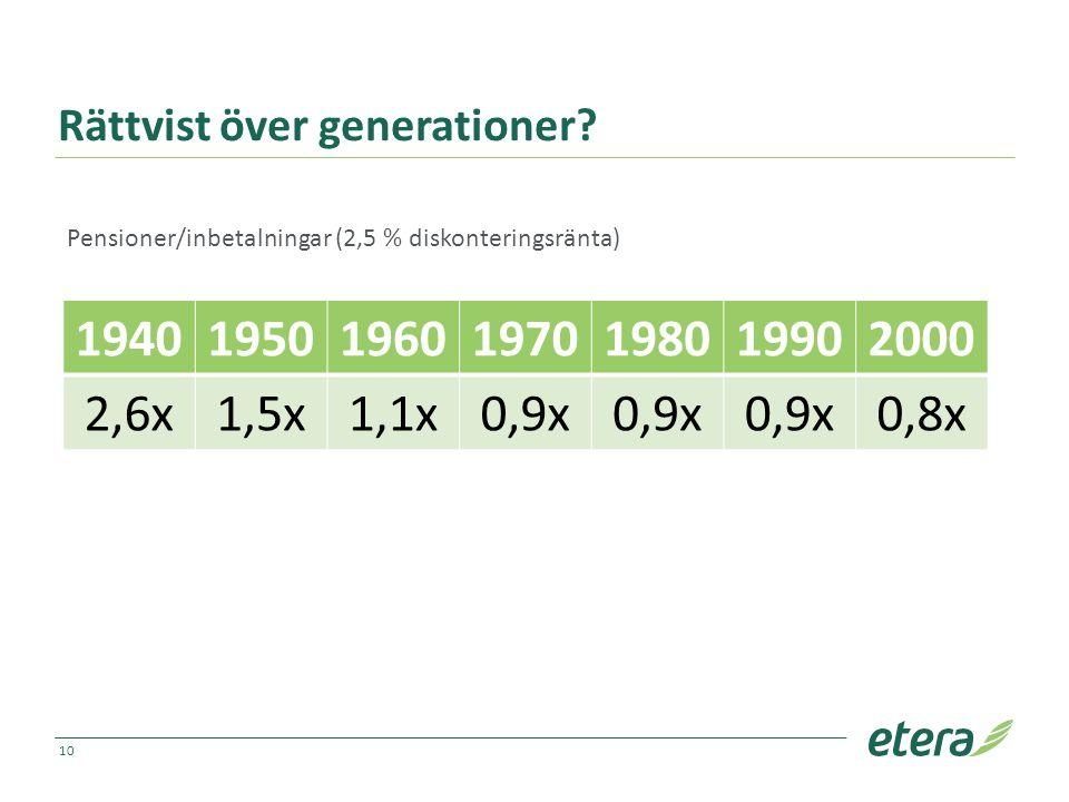 Rättvist över generationer? 1940195019601970198019902000 2,6x1,5x1,1x0,9x 0,8x 10 Pensioner/inbetalningar (2,5 % diskonteringsränta)