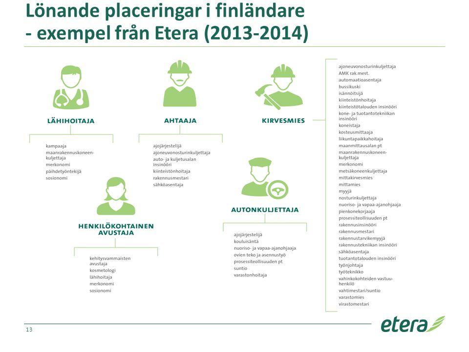 Lönande placeringar i finländare - exempel från Etera (2013-2014) 13